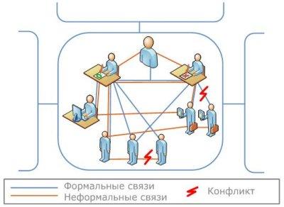 Цель работы - определить роль формальных и неформальных структур в организационном поведении.